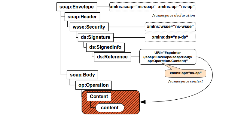 XML Signature Wrapping - with Namespace Injection - WS-Attacks